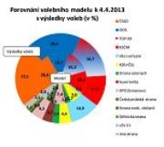 Poslední průzkum preferencí: VV pod Bártou rostou!