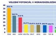 Úsvit v Moravskoslezském kraji poráží ODS i TOP09!